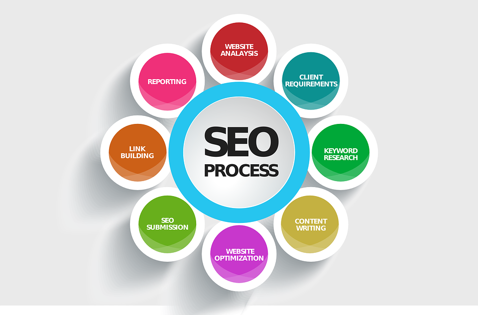 The Most Affordable SEO Services